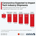 Coronavirus Expected to Impact Tech Industry Shipments