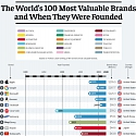 (Infographic) The World's 100 Most Valuable Brands
