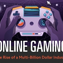 (Infographic) Online Gaming : The Rise of a Multi-Billion Dollar Industry