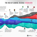 (Infographic) 50 Years of Gaming History, by Revenue Stream (1970-2020)