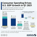 (PDF) Consumer Spending Drives U.S. GDP Growth in Q1 2021