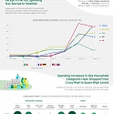 (Infographic) Tracking Spending on Consumables in the Grip of COVID-19