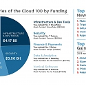Forbes - The Cloud 100