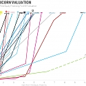 The Fastest Unicorns : From First Financing to Billion Dollar Valuations