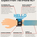 (Infographic) What The iPhone Would Be Like In 30 Years