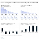 Mckinsey - The Endgame for Postal Networks : How to Win in the Age of e-Commerce