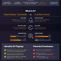 (Infographic) The Science & Tech Behind Next-Gen Education