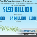 The Walton Family Gets $100M Richer Every Single Day