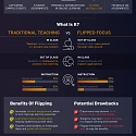 (Infographic) How Technology is Shaping the Future of Education