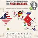 (Infographic) Top 25 Countries With the Most Billionaires