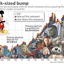 Disney Earnings : The 'Black Panther' Bump is Just The Beginning