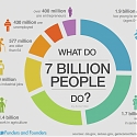 What Our 7 Billion World Population Does ?