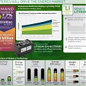 (Infographic) How Lithium Batteries Will Drive the Energy Market