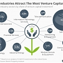 These Are The Industries Attracting The Most Venture Capital