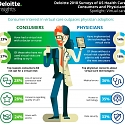 (PDF) Deloitte - What Can Health Systems Do to Encourage Physicians to Embrace Virtual Care ?