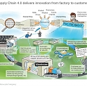 (PDF) Mckinsey - Supply Chain 4.0 in Consumer Goods