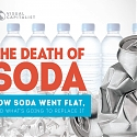 The Death of Soda : 11 Slides on Why the Industry Has Gone Flat