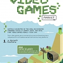 (Infographic) The Evolution of the Video Games Market