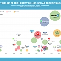 (Infographic) Visualizing Tech Giants' Billion-Dollar Acquisitions