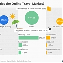 (PDF) Who Rules the Online Travel Market ?