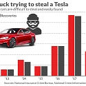 Why It's Almost Impossible to Steal a Tesla (and Get Away with It)