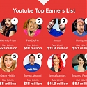 (Infographic) Why YouTube Stars Are More Influential Than Traditional Celebrities