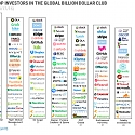 (Infographic) Unicorn Hunters : These Investors Have Backed The Most Billion-Dollar Companies