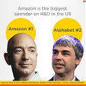 Amazon Spent Nearly $23 Billion on R&D Last Year