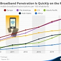 (PDF) Mobile Broadband Penetration Is Quickly on the Rise