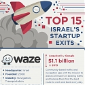 (Infographic) Here Are Israel's 15 Biggest Startup Exits