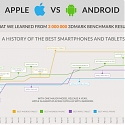 (Infographic) Apple vs Android Insights from 3,000,000 Results
