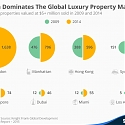 London Dominates The Global Luxury Property Market