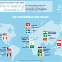 (PDF) WIPO - Global Innovation Index 2015 Report