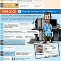 (Infographic) Evolution of The IT Pro
