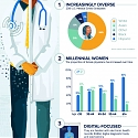 (Infographic) How Millennial Doctors Are Transforming Medicine