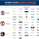 (Infographic) The Top 22 Celebrity Startup Investors And Their Investments