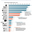 (Infographic) The World's 20 Largest Tech Giants