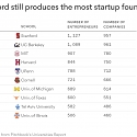 Stanford Still Produces The Most Startup Founders