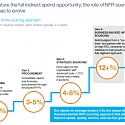 (PDF) Mckinsey - Turning Indirect Sourcing Into a Multimillion-Dollar Profit Center