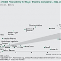 (PDF) BCG - R&D Productivity 2014: A Breakthrough Year for Biopharma