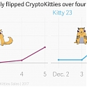 How One CryptoKitty was flipped for $60,000 in Four Days