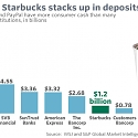 Starbucks Has More Customer Money on Cards Than Many Banks Have in Deposits