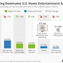 Streaming Dominates U.S. Home Entertainment Spending
