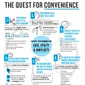 6 Factors Driving Consumers' Quest for Convenience