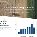 (Infographic) VC Investment in US Agtech Keeps Growing