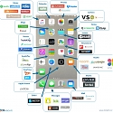 Unbundling iOS : 44 Startups Attacking Apple's Core Apps And Services