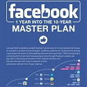 (Infographic) The Progress of Facebook's 10-Year Masterplan