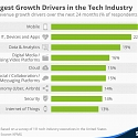 (PDF) KPMG - The Biggest Growth Drivers in the Tech Industry