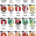 (Infographic) The 50 Most Common Occupations & Their Likelihood of Automation