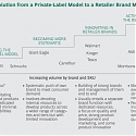 (PDF) BCG - Why Grocers Need to Start Operating Like Consumer Brands